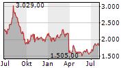 AP MOELLER-MAERSK A/S B Chart 1 Jahr