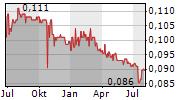 AP OIL INTERNATIONAL LIMITED Chart 1 Jahr