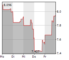 APARTMENT INVESTMENT AND MANAGEMENT COMPANY Chart 1 Jahr