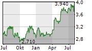 APATOR SA Chart 1 Jahr