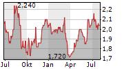 APAX GLOBAL ALPHA LIMITED Chart 1 Jahr