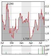 APAX GLOBAL ALPHA Aktie Chart 1 Jahr