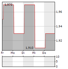 APAX GLOBAL ALPHA Aktie 5-Tage-Chart