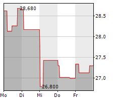APERAM SA Chart 1 Jahr