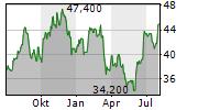 APOGEE ENTERPRISES INC Chart 1 Jahr