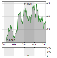APOGEE ENTERPRISES Aktie Chart 1 Jahr