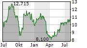 APOLLO COMMERCIAL REAL ESTATE FINANCE INC Chart 1 Jahr