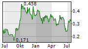 APOLLO TOURISM & LEISURE LTD Chart 1 Jahr