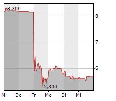 APONTIS PHARMA AG Chart 1 Jahr