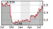 APPENINN NYRT Chart 1 Jahr