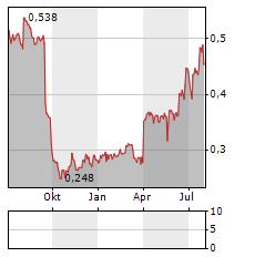 APPENINN Aktie Chart 1 Jahr