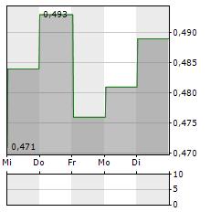 APPENINN Aktie 5-Tage-Chart