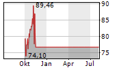 APPIAN CORPORATION Chart 1 Jahr