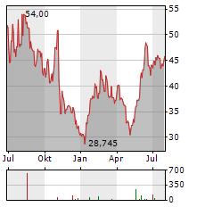 APPIAN Aktie Chart 1 Jahr