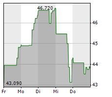 APPIAN CORPORATION Chart 1 Jahr