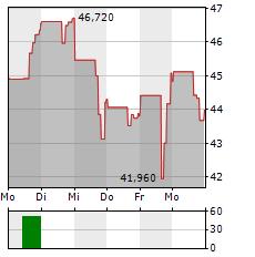 APPIAN Aktie 1-Woche-Intraday-Chart