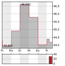 APPIAN Aktie 5-Tage-Chart