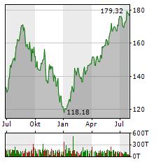 APPLE Aktie Chart 1 Jahr
