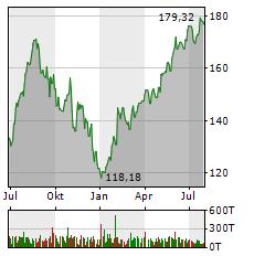 APPLE INC Jahres Chart