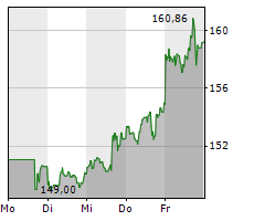 APPLE INC Chart 1 Jahr