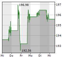 APPLE INC Chart 1 Jahr