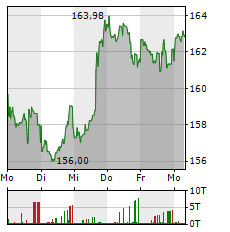 APPLE Aktie 1-Woche-Intraday-Chart