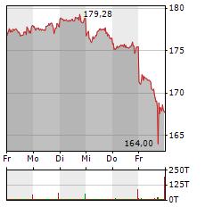 APPLE Aktie 1-Woche-Intraday-Chart
