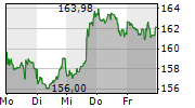 APPLE INC 1-Woche-Intraday-Chart