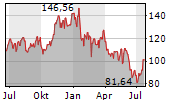 APPLIED MATERIALS INC Ch
