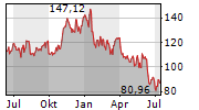 APPLIED MATERIALS INC Chart 1 Jahr