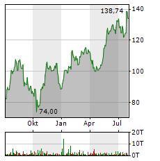 APPLIED MATERIALS Aktie Chart 1 Jahr