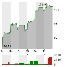 APPLIED MATERIALS Aktie 5-Tage-Chart