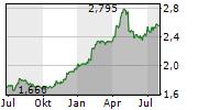 APRANGA APB Chart 1 Jahr