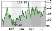 APTARGROUP INC Chart 1 Jahr