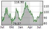 APTIV PLC Chart 1 Jahr