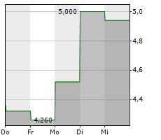 APYX MEDICAL CORPORATION Chart 1 Jahr