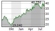 AQ GROUP AB Chart 1 Jahr