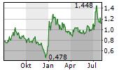 AQUA METALS INC Chart 1 Jahr