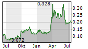 ARAFURA RESOURCES LIMITED Chart 1 Jahr