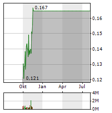 ARAFURA RESOURCES Aktie Chart 1 Jahr