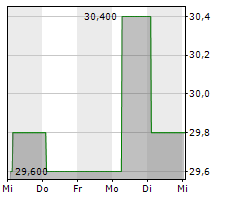 ARAMARK Chart 1 Jahr