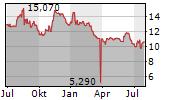 ARBONIA AG Chart 1 Jahr