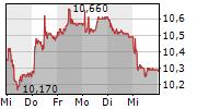ARBONIA AG 5-Tage-Chart