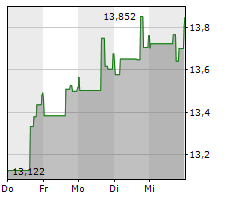 ARBOR REALTY TRUST INC Chart 1 Jahr