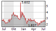 ARBUTUS BIOPHARMA CORPORATION Chart 1 Jahr