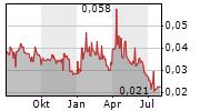 ARC MINERALS LIMITED Chart 1 Jahr