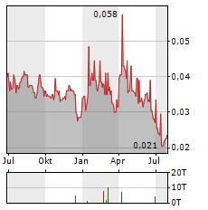 ARC MINERALS Aktie Chart 1 Jahr