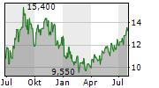 ARC RESOURCES LTD Chart 1 Jahr