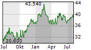 ARCADIS NV Chart 1 Jahr