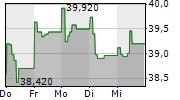 ARCADIS NV 1-Woche-Intraday-Chart